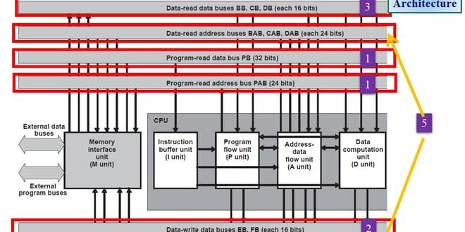معماری پردازنده DSP