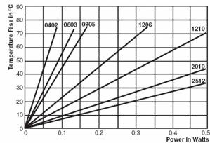 توان بر حسب دما برای پکیجهای SMD