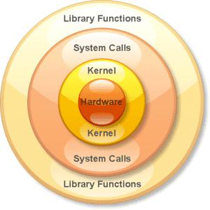 لایه های سخت افزار تا کتابخانه های توابع (مبحث رپر Wrapper )
